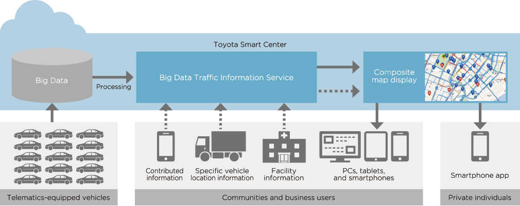 Big data traffc information service